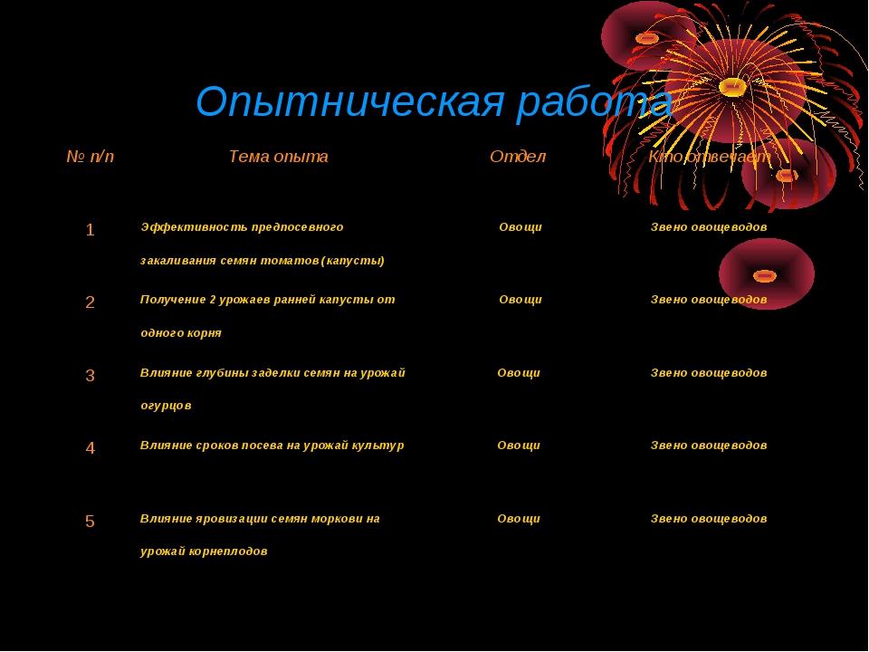 Опытническая работа № п/пТема опытаОтдел Кто отвечает 1Эффективность пред...