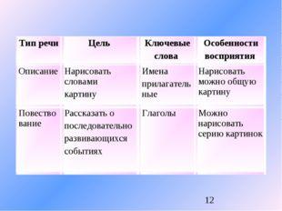 Тип речи Цель Ключевые слова Особенности восприятия Описание Нарисовать с