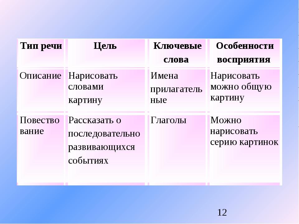 Тип речи Цель Ключевые слова Особенности восприятия Описание Нарисовать с...