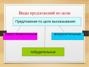 Виды предложений по цели высказывания. Предложения по цели высказывания: пове