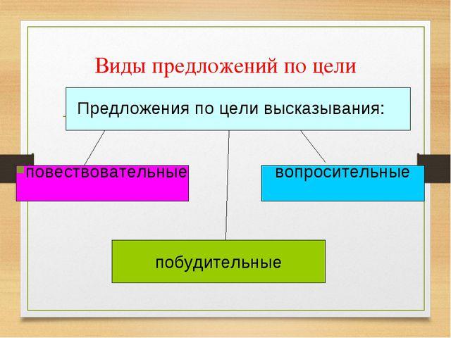 Виды предложений по цели высказывания. Предложения по цели высказывания: пове...