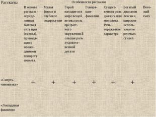 РассказыОсобенности рассказов В основе рассказа- опреде-ленная бытовая сит