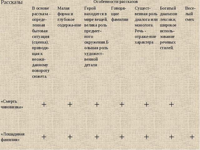 РассказыОсобенности рассказов В основе рассказа- опреде-ленная бытовая сит...