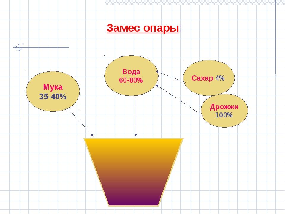 Мука 35-40% Вода 60-80% Дрожжи 100% Замес опары: Сахар 4%