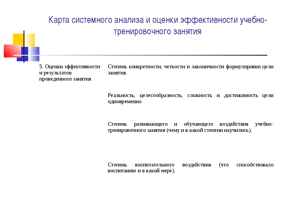 Карта системного анализа и оценки эффективности учебно-тренировочного занятия...