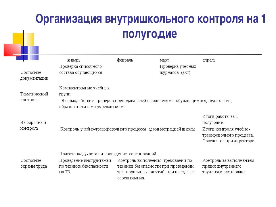 Организация внутришкольного контроля на 1 полугодие  январьфевральмартапр...