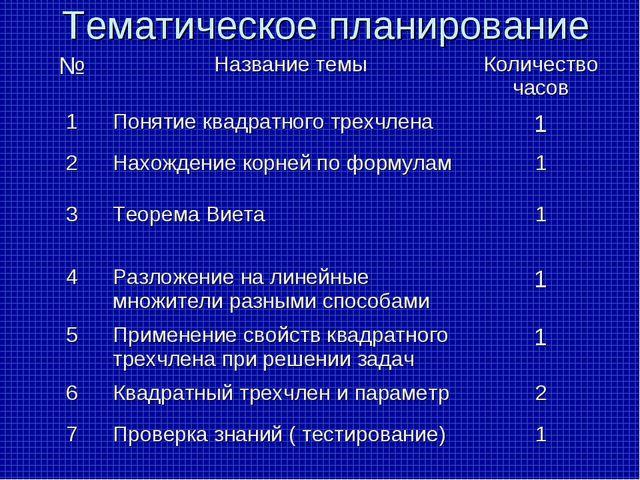 Тематическое планирование №Название темыКоличество часов 1Понятие квадратн...