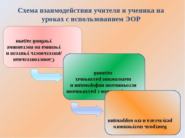 Самостоятельная деятельность учителя и ученика по постановке учебной задачи Р...