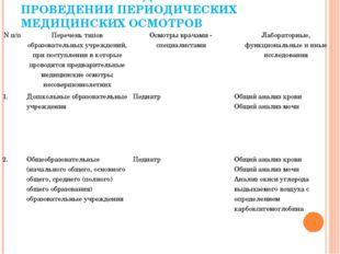 ПЕРЕЧЕНЬ ИССЛЕДОВАНИЙ ПРИ ПРОВЕДЕНИИ ПЕРИОДИЧЕСКИХ МЕДИЦИНСКИХ ОСМОТРОВ N п/п