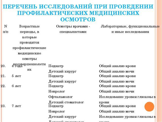 ПЕРЕЧЕНЬ ИССЛЕДОВАНИЙ ПРИ ПРОВЕДЕНИИ ПРОФИЛАКТИЧЕСКИХ МЕДИЦИНСКИХ ОСМОТРОВ N...