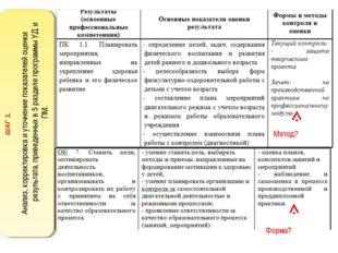 Метод? Форма? ШАГ 1. Анализ, корректировка и уточнение показателей оценки рез