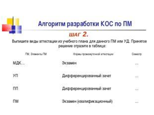 Алгоритм разработки КОС по ПМ ШАГ 2. Выпишите виды аттестации из учебного пла