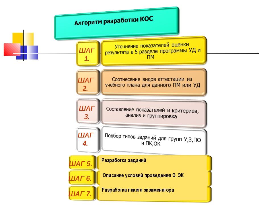 ШАГ 4. Описание условий проведения Э, ЭК Разработка заданий Разработка пакета...