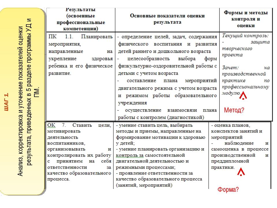 Метод? Форма? ШАГ 1. Анализ, корректировка и уточнение показателей оценки рез...