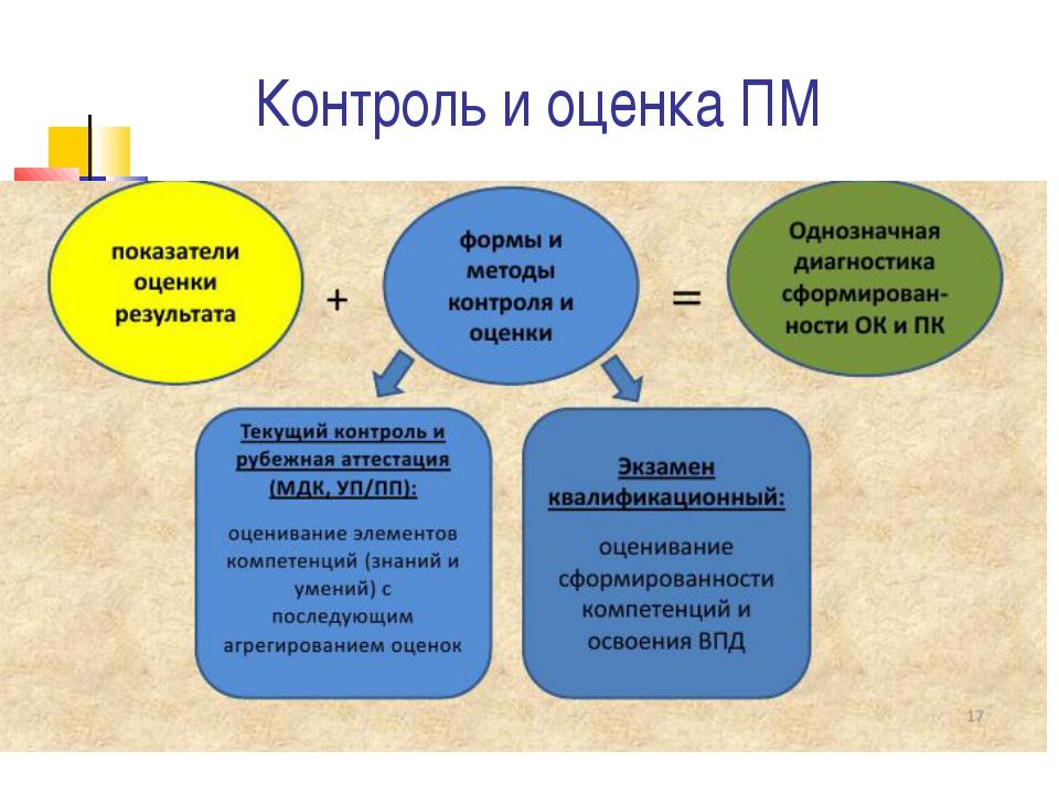Контроль и оценка ПМ
