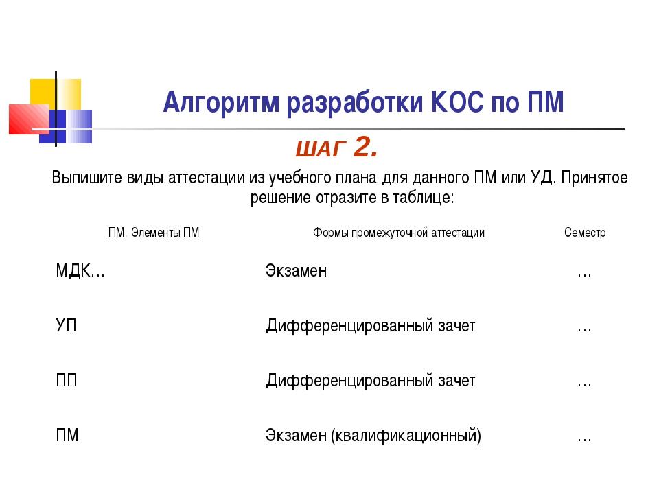 Алгоритм разработки КОС по ПМ ШАГ 2. Выпишите виды аттестации из учебного пла...