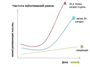 Частота заболеваний раком Доза А 20 и более сигарет в день Частота заболеван