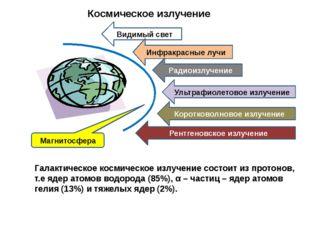 Космическое излучение  Галактическое космическое излучение состоит из протон