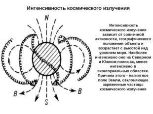 Интенсивность космического излучения зависит от солнечной активности, геогра