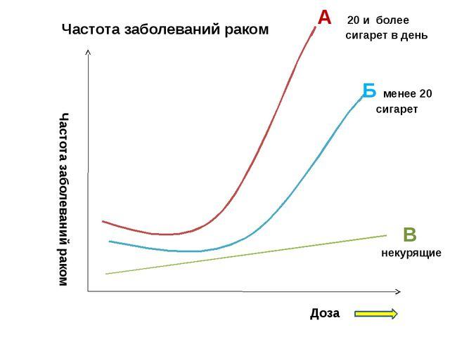 Частота заболеваний раком Доза А 20 и более сигарет в день Частота заболеван...