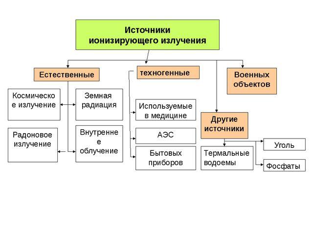 Естественные Космическое излучение Радоновое излучение Земная радиация Внутр...