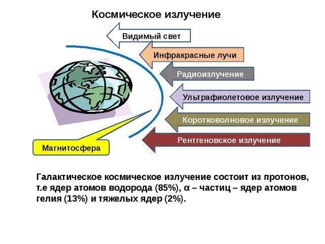 Космическое излучение  Галактическое космическое излучение состоит из протон...