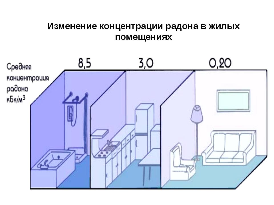 Изменение концентрации радона в жилых помещениях