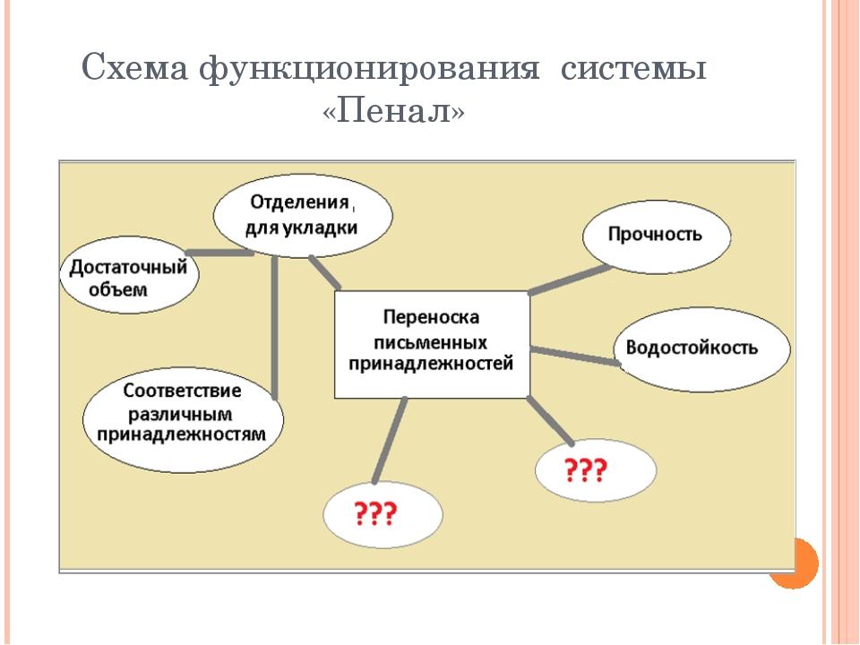 Схема функционирования системы «Пенал»