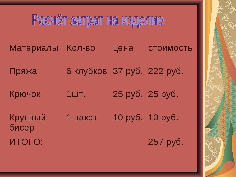 МатериалыКол-воценастоимость Пряжа6 клубков37 руб.222 руб. Крючок1шт....