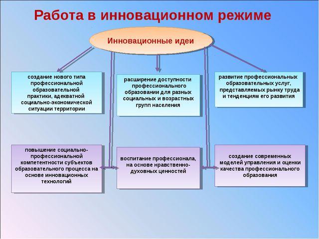 Работа в инновационном режиме Инновационные идеи повышение социально-професси...