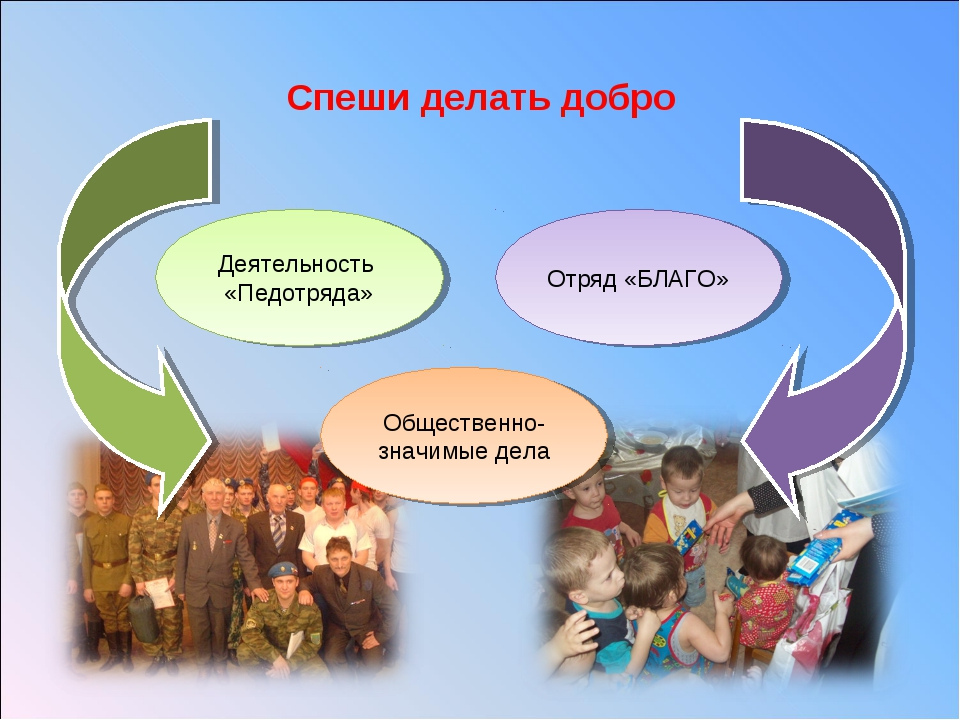 Спеши делать добро Деятельность «Педотряда» Общественно- значимые дела Отряд...