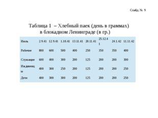Таблица 1 – Хлебный паек (день в граммах) в блокадном Ленинграде (в гр.) Слай