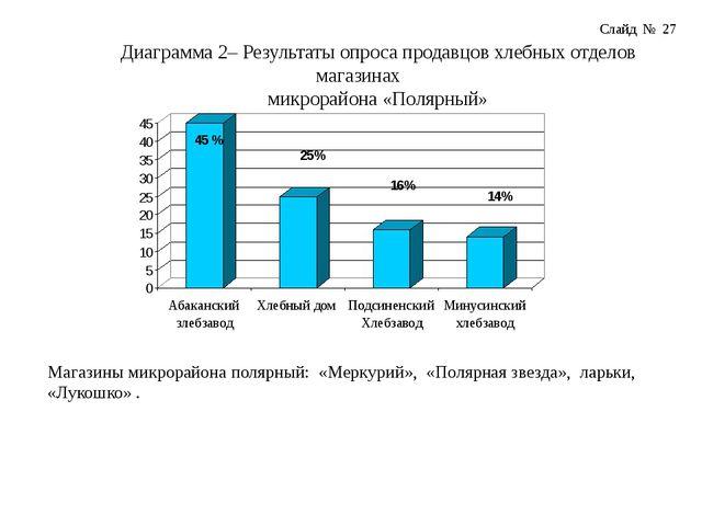Диаграмма 2– Результаты опроса продавцов хлебных отделов магазинах микрорайон...
