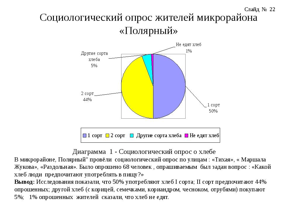 Социологический опрос жителей микрорайона «Полярный» Диаграмма 1 - Социологич...