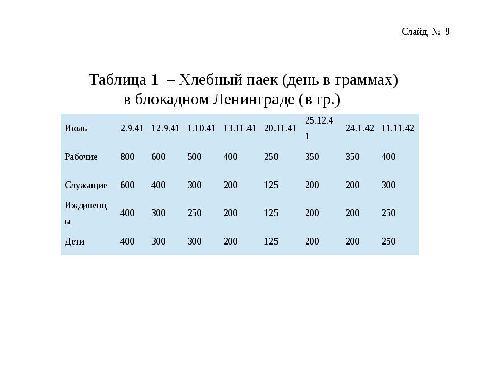 Таблица 1 – Хлебный паек (день в граммах) в блокадном Ленинграде (в гр.) Слай...