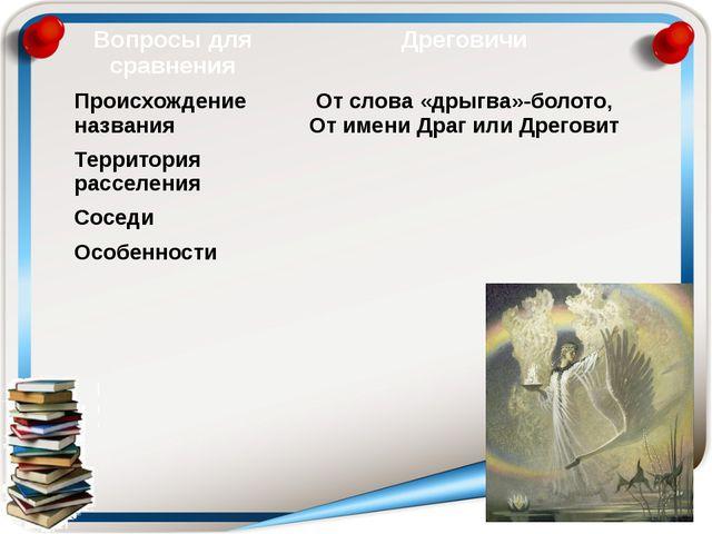 Вопросы для сравнения Дреговичи Происхождение названия От слова «дрыгва»-боло...