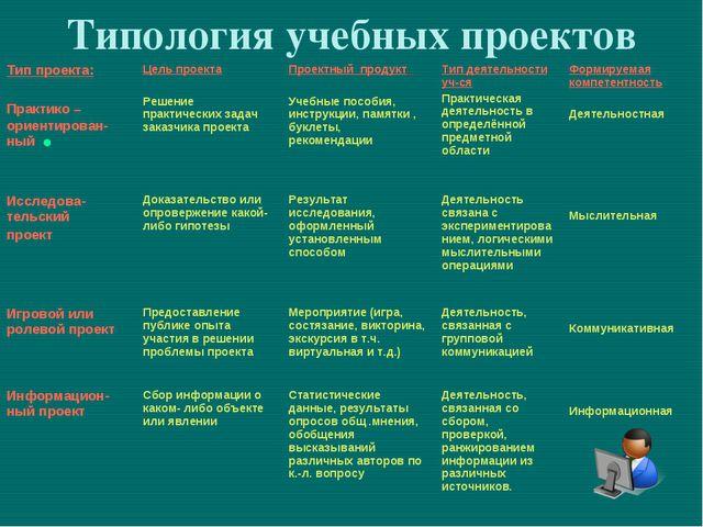 Типология учебных проектов  Тип проекта: Практико – ориентирован-ный Цель п...