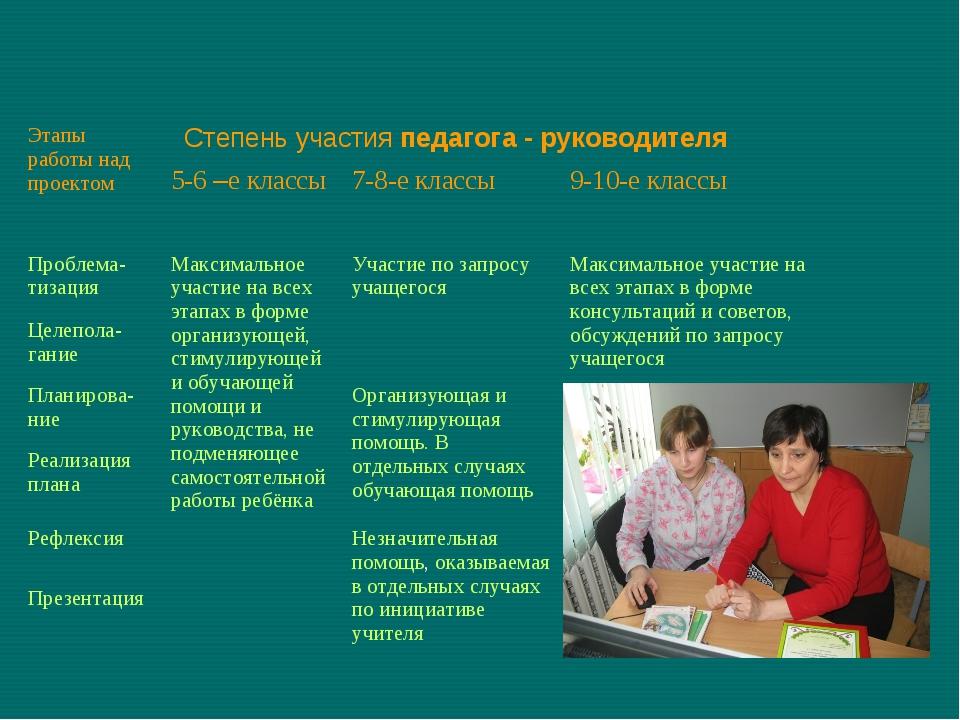 Этапы работы над проектом Степень участия педагога - руководителя 5-6 –е к...
