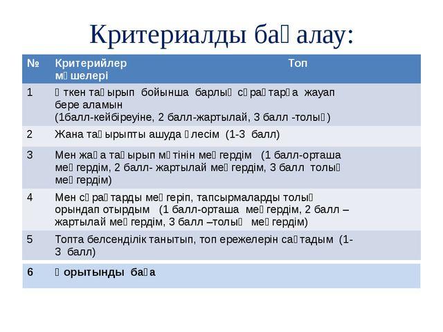 Критериалды бағалау: № Критерийлер Топ мүшелері 1 Өткен тақырып бойынша барлы...
