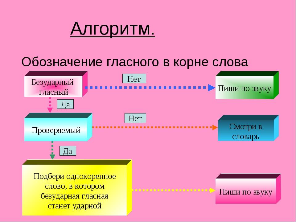 Алгоритм. Обозначение гласного в корне слова Безударный гласный Пиши по звуку...