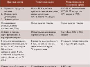 Царскаяармия Советская армия Современная или Российскаяармия Провиант:продукт