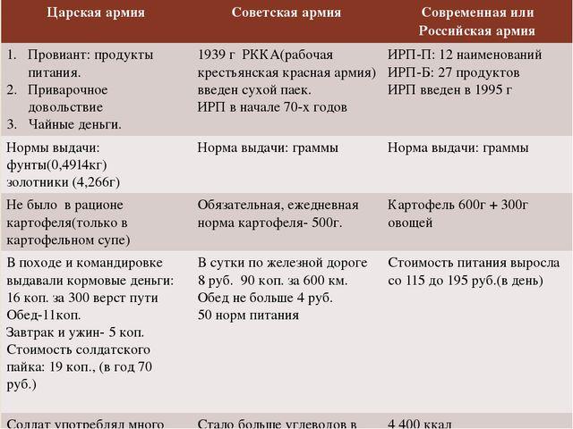 Царскаяармия Советская армия Современная или Российскаяармия Провиант:продукт...