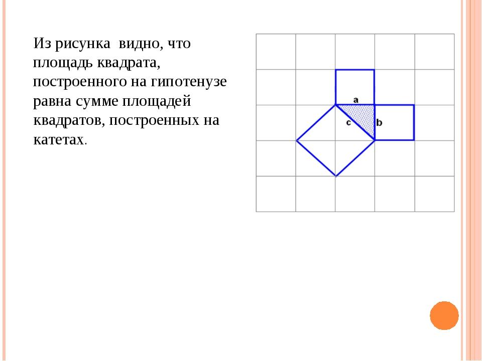Из рисунка видно, что площадь квадрата, построенного на гипотенузе равна сумм...