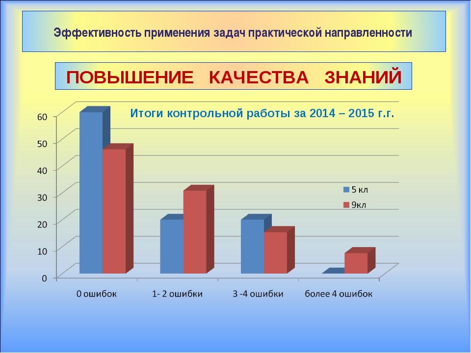 Итоги контрольной работы за 2014 – 2015 г.г.