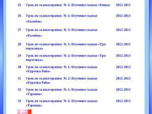 А В Б Г Д Е План мероприятий по реализации проекта 24Урок по сказкотерапии №