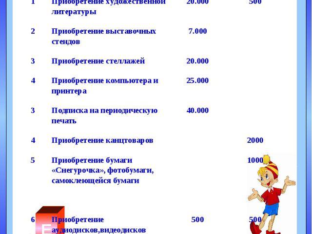 А В Б Г Д Е Объемы финансирования проекта: №Необходимые материалыИсточник ф...