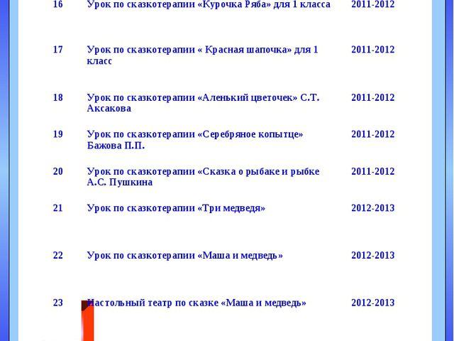 А В Б Е План мероприятий по реализации проекта 15Громкое чтение и обсуждение...