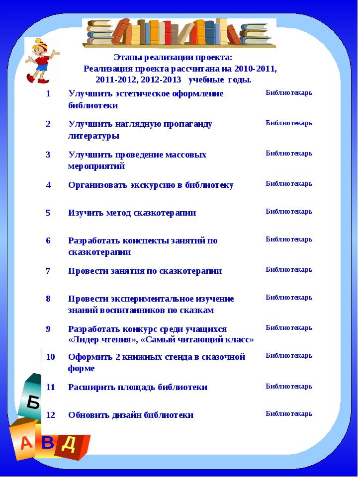 А В Б Г Д Е Этапы реализации проекта: Реализация проекта рассчитана на 2010-2...