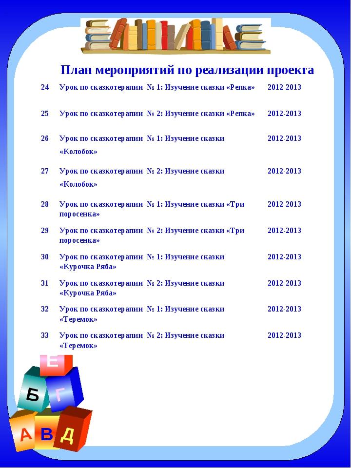 А В Б Г Д Е План мероприятий по реализации проекта 24Урок по сказкотерапии №...