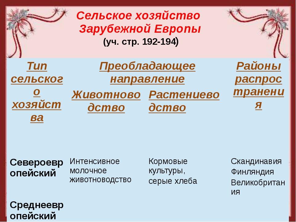 Сельское хозяйство Зарубежной Европы (уч. стр. 192-194) Тип сельского хозяйст...